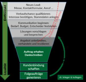 Vertriebstrichter / Sales Funnel: Theorie und ...